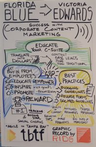 Success with Corporate Content Marketing