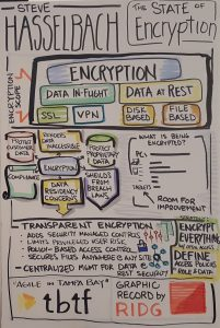 The State of Encryption