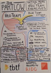 Getting More Out of Your Red Team Exercises