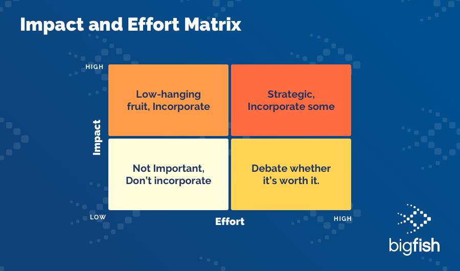 Impact and Effort Matrix - Big Fish