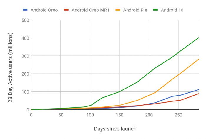 Graph: Adoption rate of new versions of Android