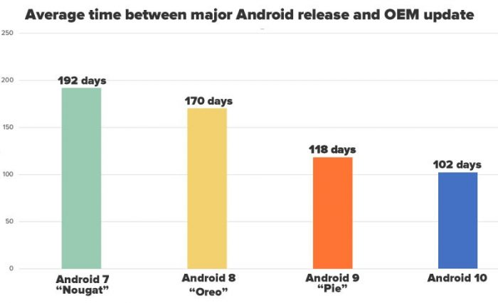 Graph: Average wait of adoption of new Android OS by device manufacturers