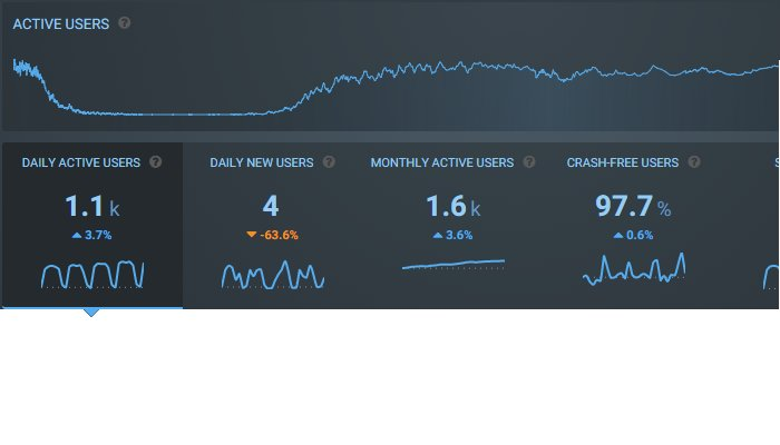 7 Reasons Why Your Management Team Will Love Crashlytics | Mobile App Analytics