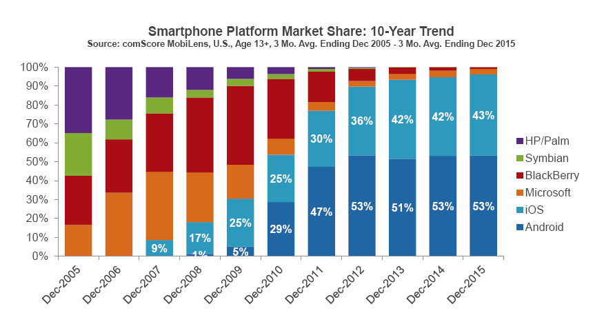 U.S. Smartphone Use by Operating System