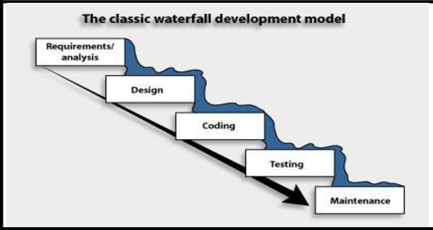 waterfall-app-development-methodology